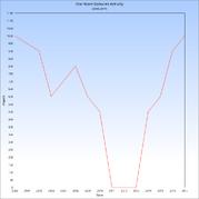 Random SWG Chart
