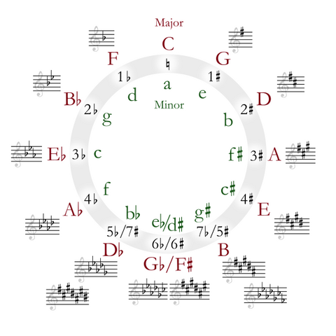 File:Circle of fifths deluxe 4.png