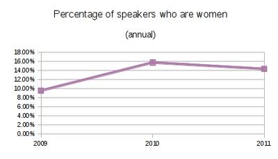 SELF women graph