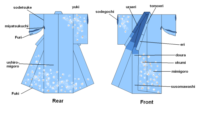 File:Kimono parts.png