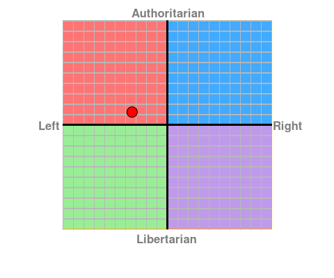 File:Politicalcompass.png