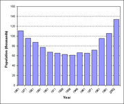 Population of County Meath (graph)