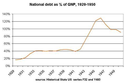 Debt1929-50