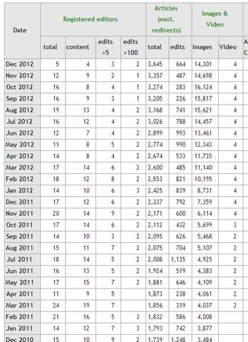 File:StatsWikiaStatisticsmay2012p1.png
