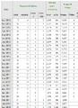 StatsWikiaStatisticsmay2012p1.png