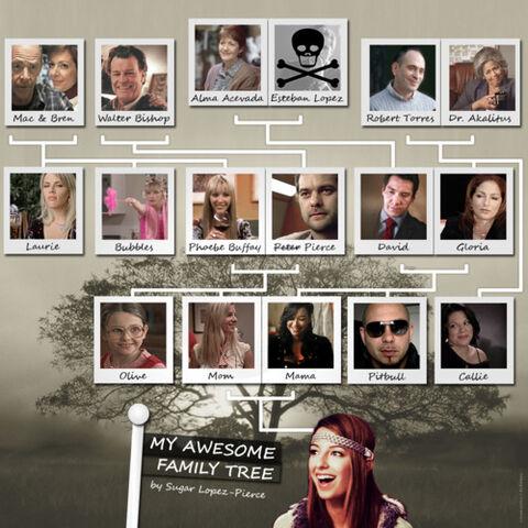 File:Family tree brittana.jpg