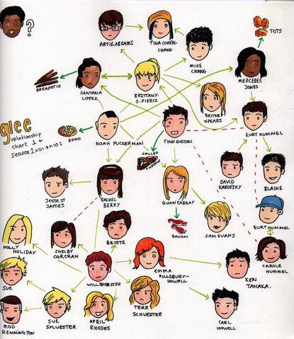 File:Glee relationship chart 2 by basketblazer-d3550en.jpg