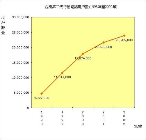 檔案:Athena final 09 台灣第二代行動電話用戶數(1998年至2002年).JPG