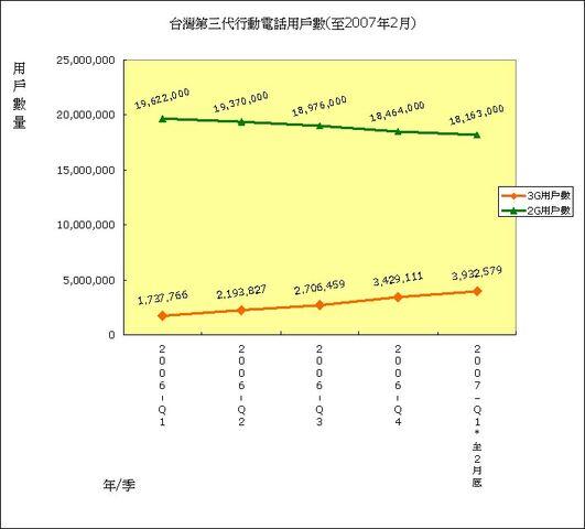 檔案:Athena final 16 台灣第三代行動電話用戶數(至2007年2月).JPG