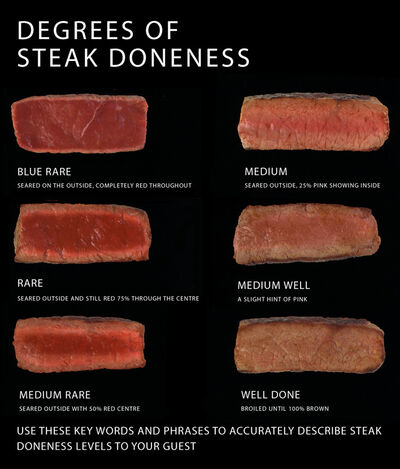 Degrees of steak doneness chart