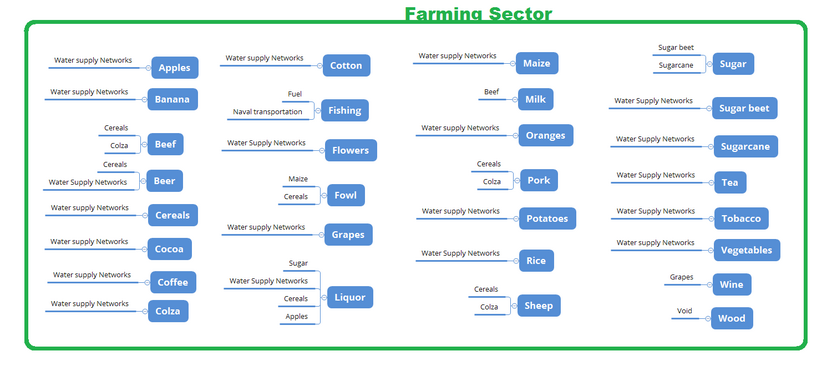 Farming Sector needs