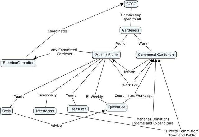 File:CCGC Organization.jpg