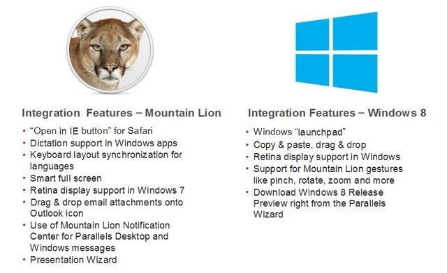 File:OS X Mountain Lion and Windows 8 Feature Integration.jpg