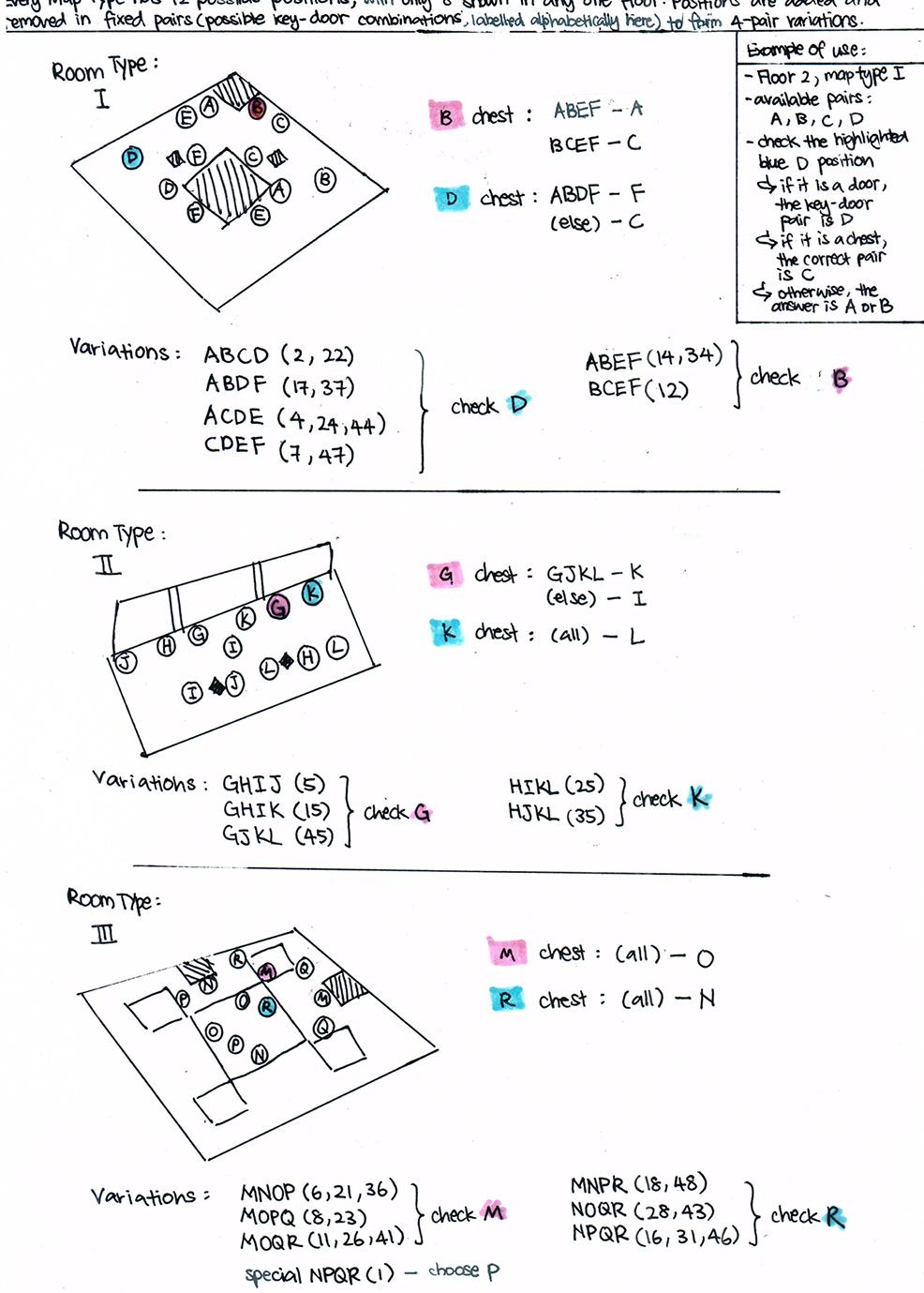 HoT Floor Patterns