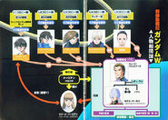 New Mobile Report Gundam Wing Novel6