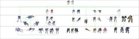 CB Gundam Development Tree