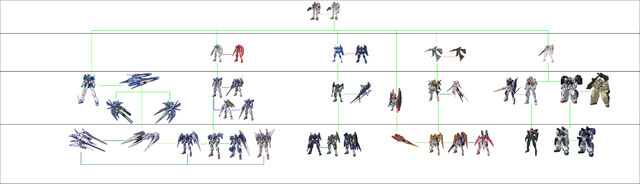 File:CB Gundam Development Tree.jpg