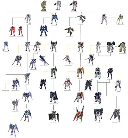File:Gundam 00 celestial being tree by zerobloodyrose-d1jj2jc-1-.jpg