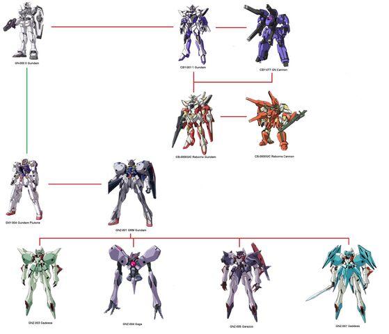 File:GNZ development tree.jpg