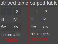 File:Striped table firefox chrome.jpg