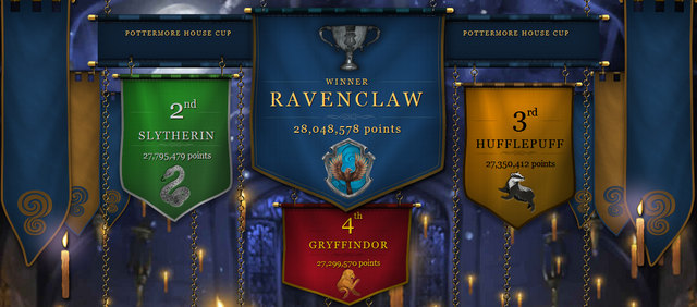 File:Pottermore 5th Cup.png