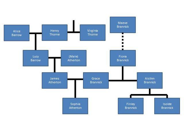 File:Sophie's Family Tree.JPG