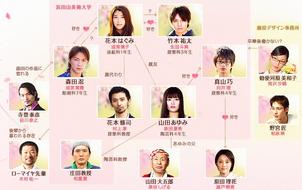 Dorama-chart
