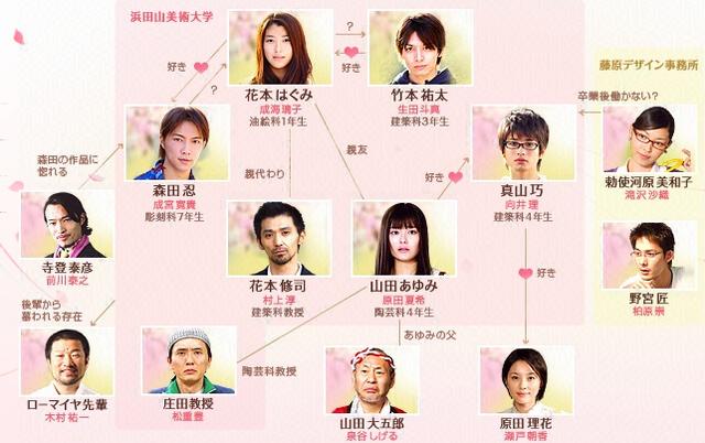 File:Dorama-chart.png