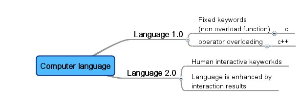 File:Computer language.jpg