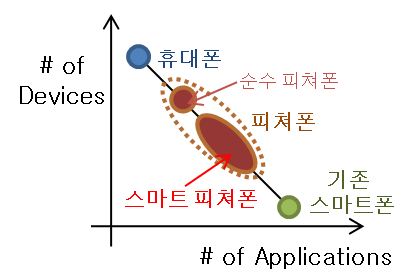 File:스마터 피쳐폰.png