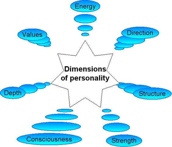 File:Dimensions of personality.jpg