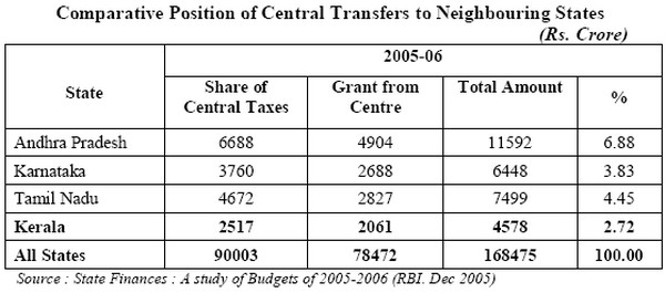 Comparative Position of Central Transfers