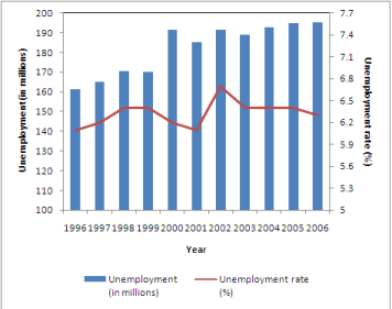 File:Unemployment1.PNG