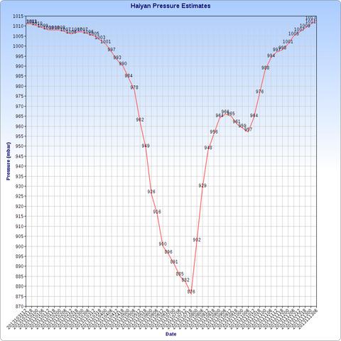 File:Haiyan Pressure Estimates Supportstorm.png