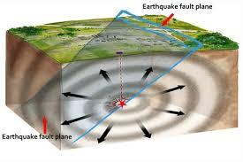 File:Earthquake Fault Plane.jpg