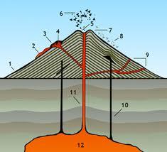 File:Volcano Diagram.jpg