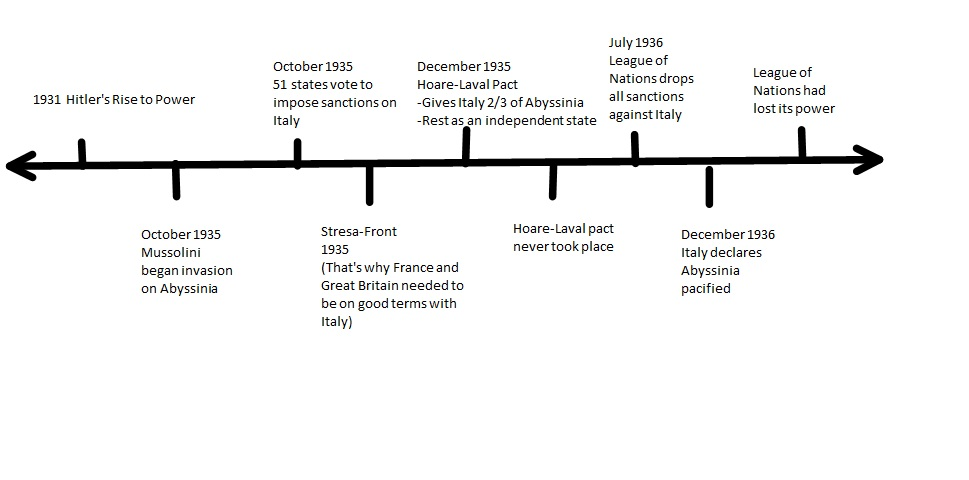 ABYSSINIAN CRISIS TIMELINE