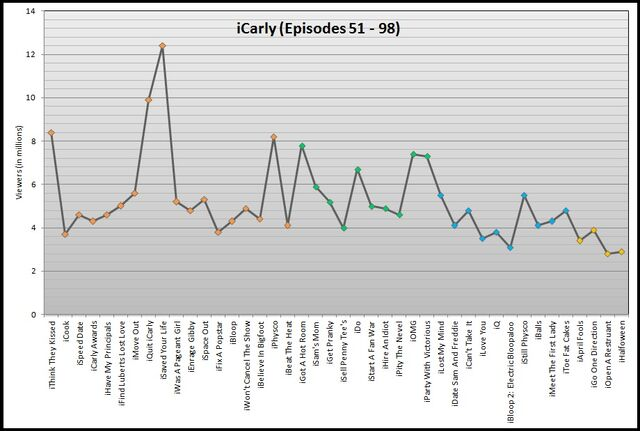 File:Icarly graph.jpg