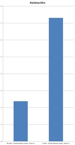 File:Chart RainbowAfro.png