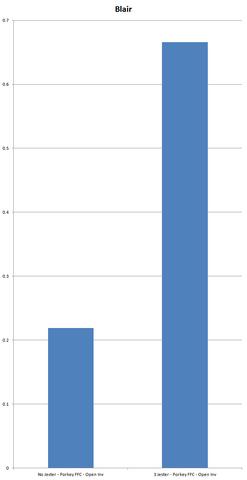File:Chart Blair.png
