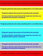 Standard Essay structure