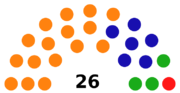 2000 Wessex election