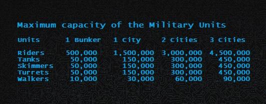 Units Cap