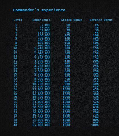 File:Commnader XP.jpg