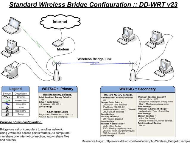 File:Standard bridge large.jpg