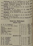 Silesia 2-4-35