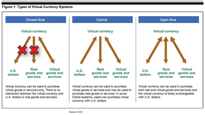 Virtualcurrency