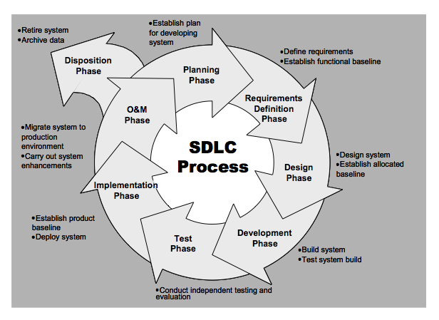 applying the systems development life cycle A company you are working for is implementing a new system at your work  location select a phase in the system development life cycle that.