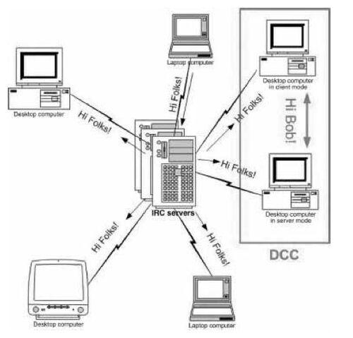 File:DCC.jpg