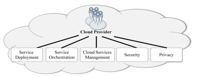 Cloudprovider